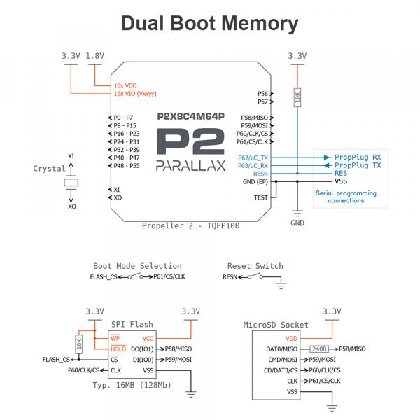 Propeller 2 P2X8C4M64P Dual Boot Memory Connection Diagram
